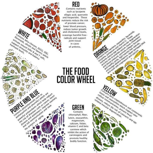 The Food Colour Chart