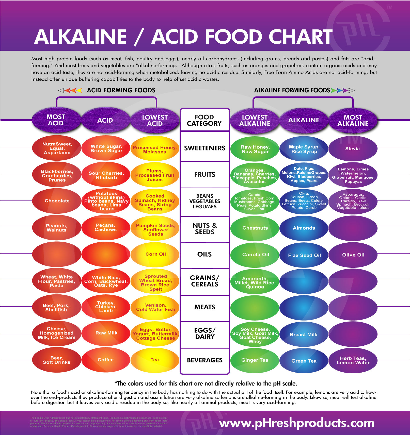 Alkaline vs Acid Diet – The Introduction & Why you NEED to know this ...