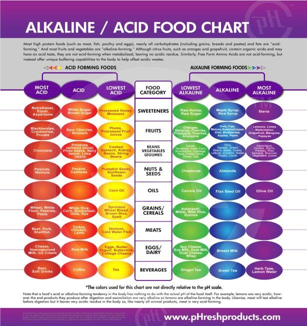 ACID VS ALKALINE